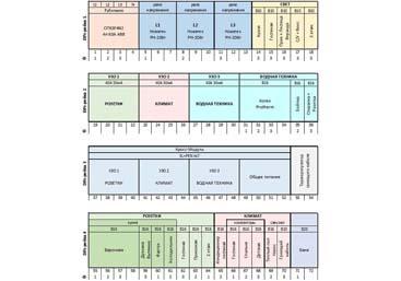 3 фазы ABB Mistral65 – Федоровка. Яблоневая (октябрь 2019)